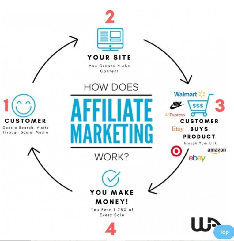 Affiliate marketing graph