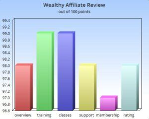 chart about services of Wealthy Affiliate University