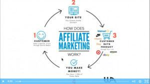 screenshot affiliate marketing video