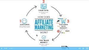 video sceenshot, affiliate marketing