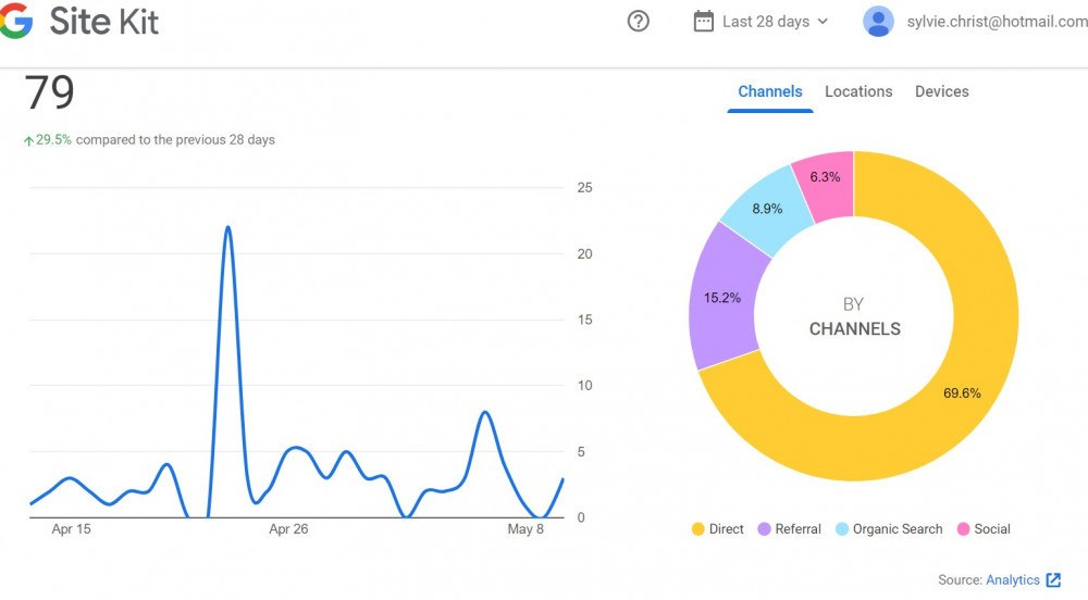 my site, referral, dashboard, Google Kit